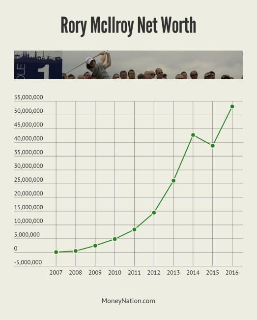 Rory McIlroy Net Worth Timeline