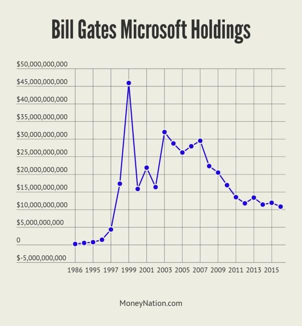 Bill Gates Net Worth from Microsoft