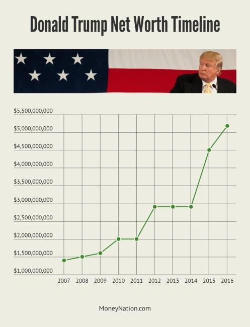 Donald Trump Net Worth Timeline