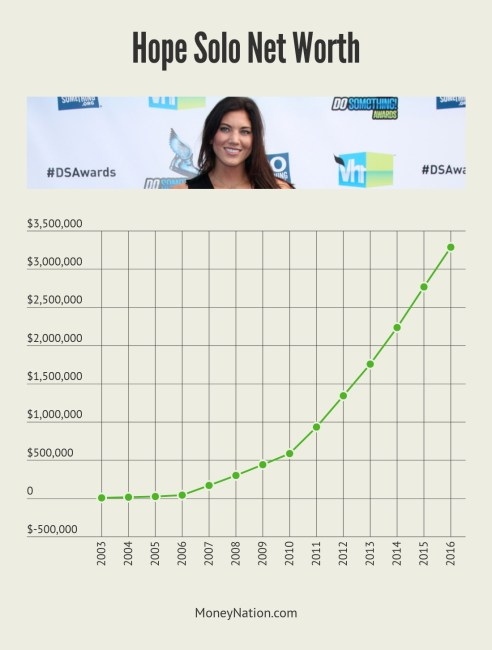 Hope Solo Net Worth Timeline