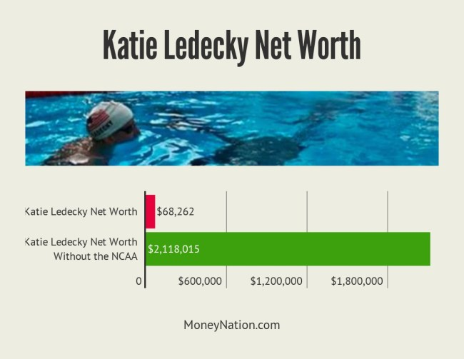 Katie Ledecky Net Worth Facts