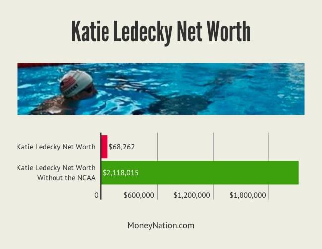 Katie Ledecky Net Worth Facts
