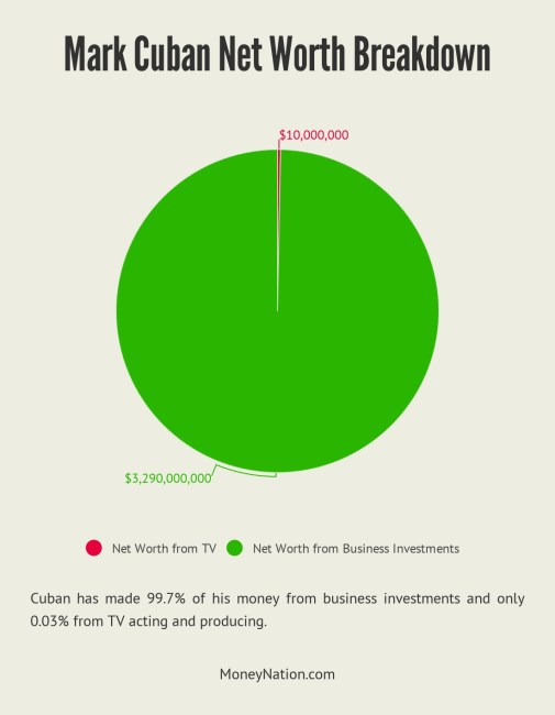 Mark Cuban net worth breakdown