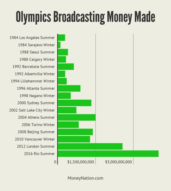 Olympics Broadcasting Money