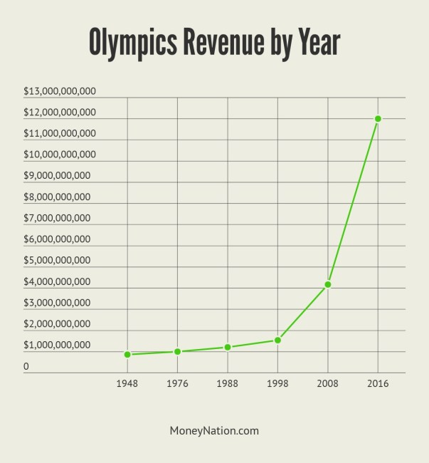 Olympics Money by Year