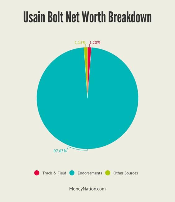 Usain Bolt Net Worth Breakdown