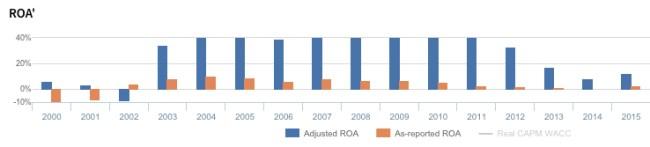 amazon-stock-price-roa