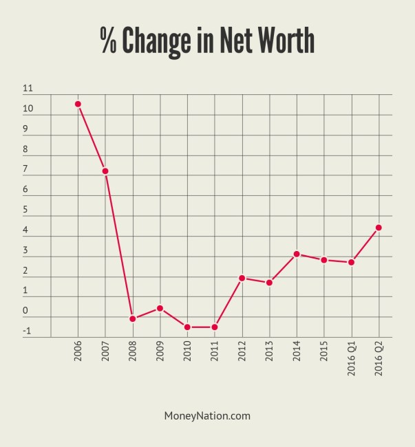 Change in Household Net Worth