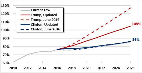 clinton-tax-plan-vs-trump-tax-plan