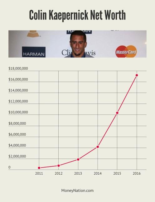 Colin Kaepernick Net Worth Timeline