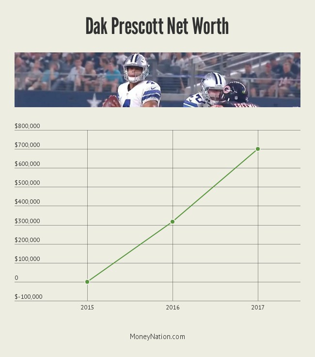 dak-prescott-net-worth-timeline