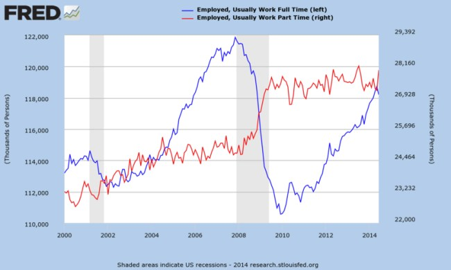Obamacare Full Time Jobs Numbers