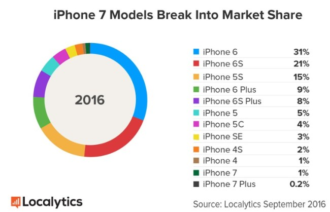 iPhone 7 Sales vs Other Models