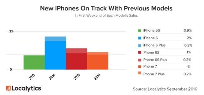 iPhone 7 Sales