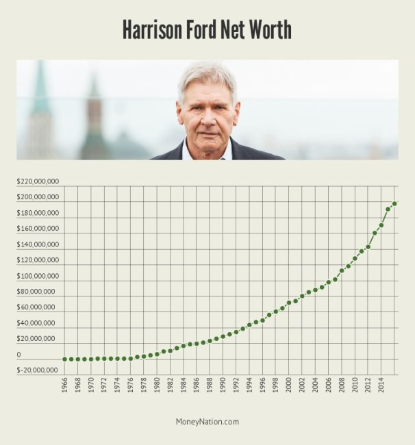 harrison-ford-net-worth-timeline