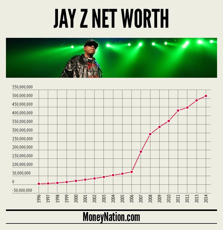 jay-z-net-worth-timeline