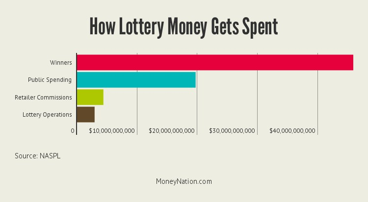 how-lottery-money-gets-spent