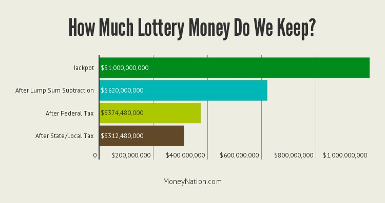 how-much-lottery-money-do-we-keep