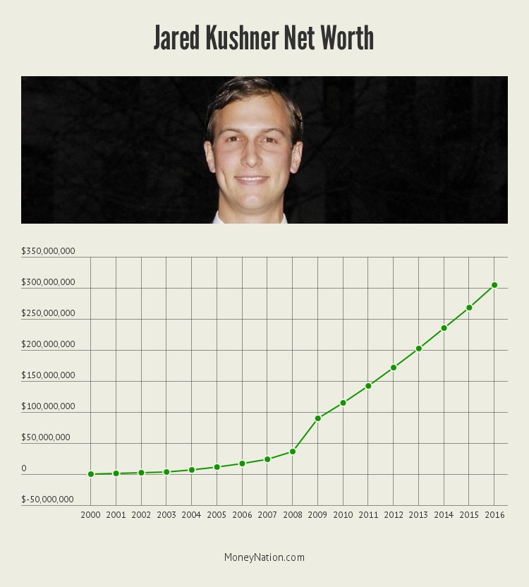 jared-kushner-net-worth-timeline