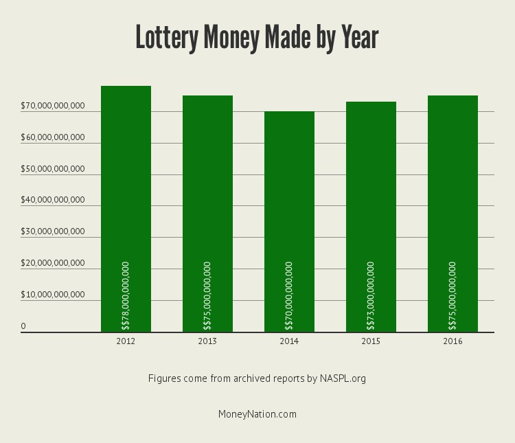 lottery-money-by-year