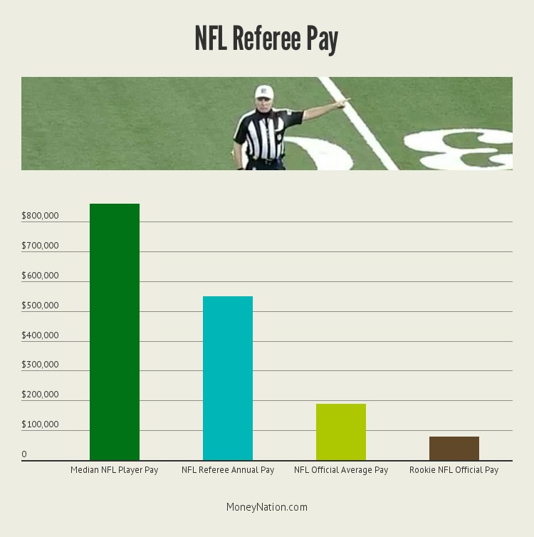 nfl-referee-money-by-salary