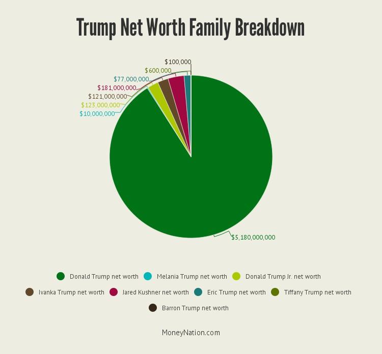 trump-net-worth-family-breakdown