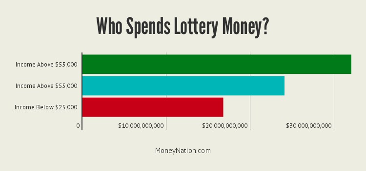 who-spends-lottery-money