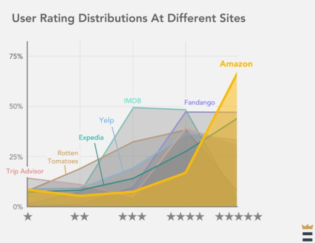 amazon-ratings-trust-vs-other-sites