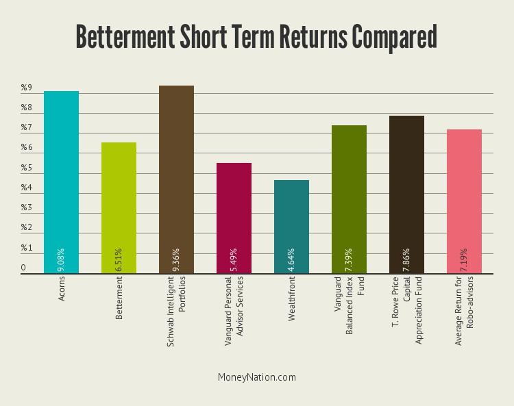 betterment-short-term-returns-compared