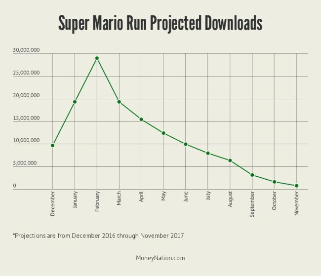 super-mario-run-downloads