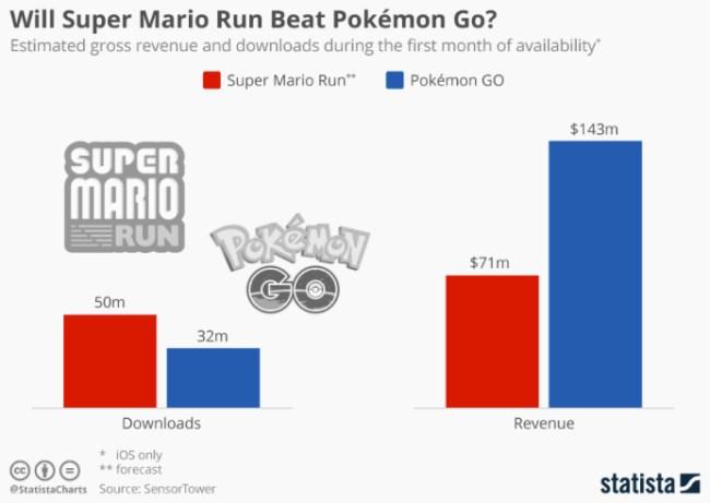 super-mario-run-money-vs-pokemon-go