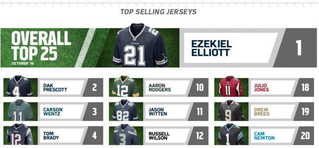 top-selling-nfl-jerseys-ezekiel-elliot