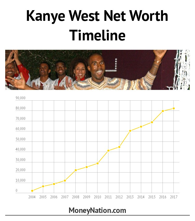 Kanye West Net Worth Over Time