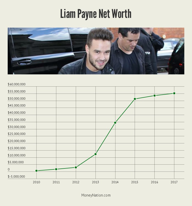 liam-payne-net-worth-timeline