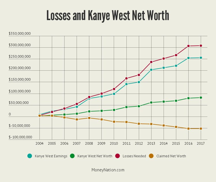 kanye west net worth and losses