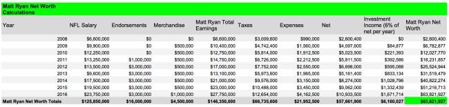 Matt Ryan Net Worth Calculations