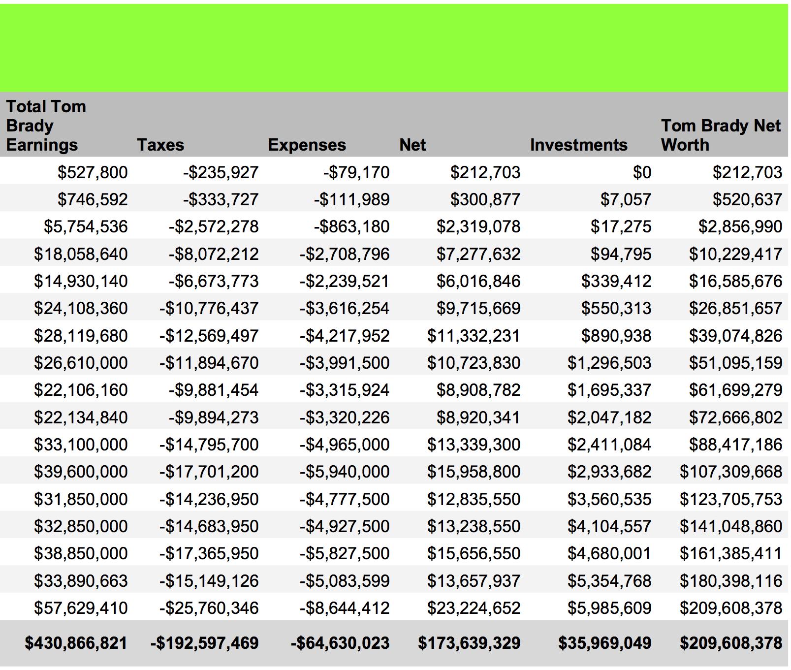 Tom Brady Net Worth Passes Peyton Manning's - Money Nation