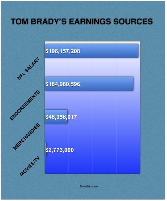 Tom Brady Net Worth Earnings