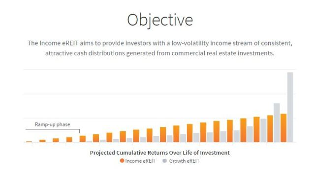 Fundrise Income eREIT slow and steady