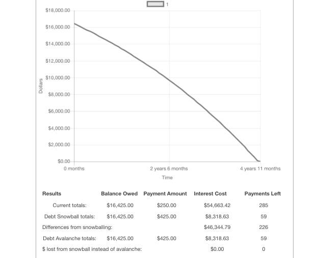 Credit Card Debt Graph 03
