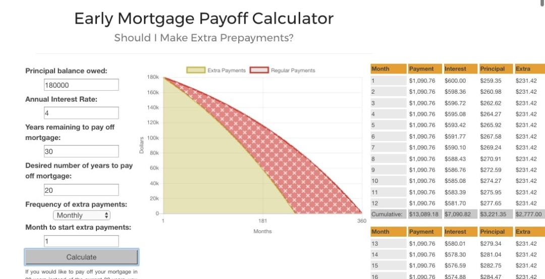 Early Mortgage Payoff Calculator 02
