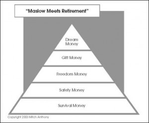 Maslow meets retirement - Mitch Anthony