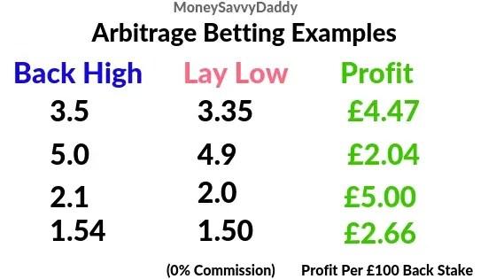 Orrick rambaud martel arbitrage betting 2ooo guineas betting tips