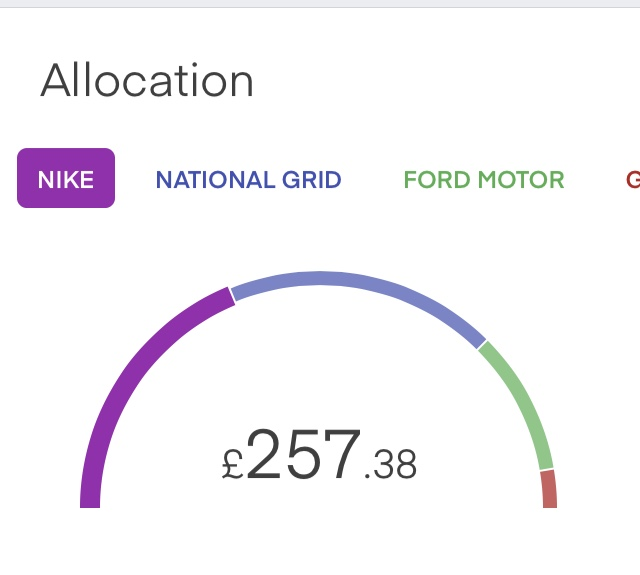 Free Shares Allocation