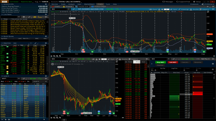 TD Ameritrade's ThinkOrSwim Review: The Best Trading Platform