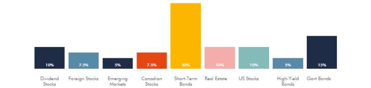 Wealthsimple portfolios