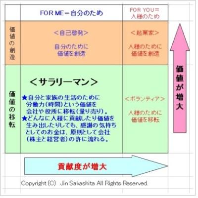 価値と貢献のマトリックス サラリーマン byお金のソムリエ坂下仁.jpg