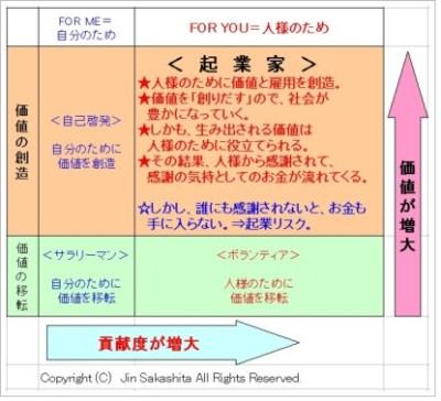 価値と貢献のマトリックス 起業家 byお金のソムリエ坂下仁.jpg