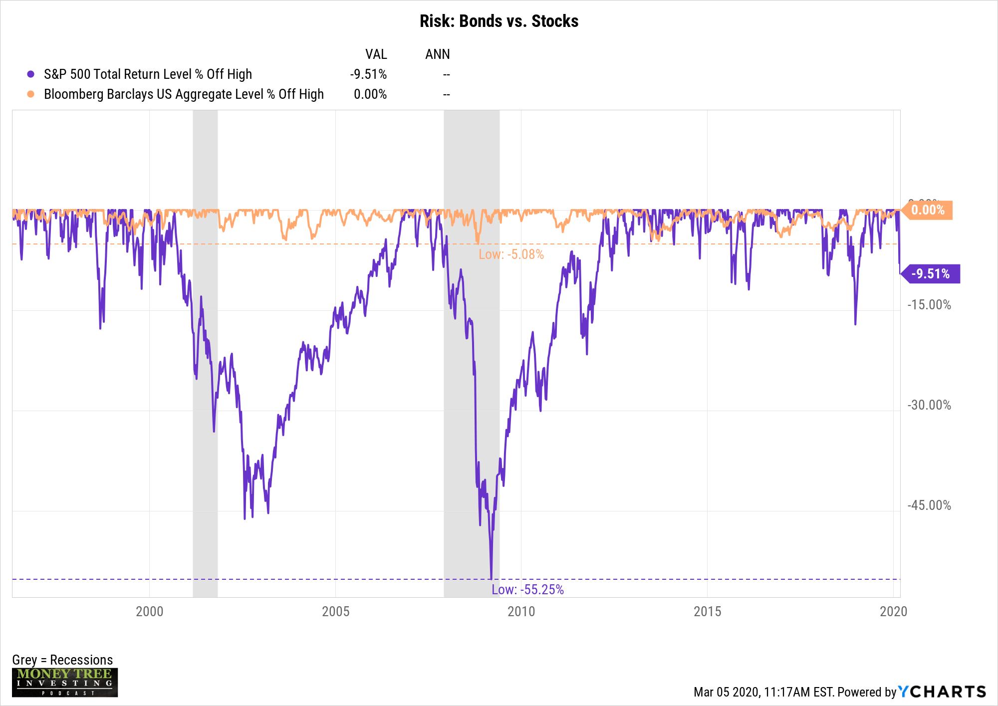 Historical Risk
