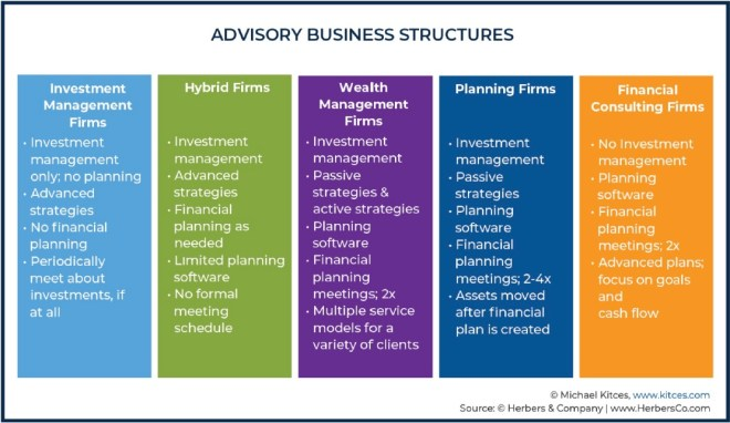 types of wealth management firms